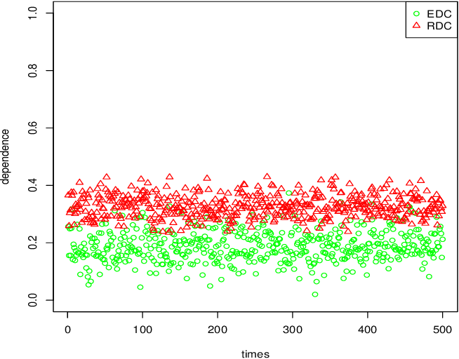Figure 4 for Dependence Measure for non-additive model
