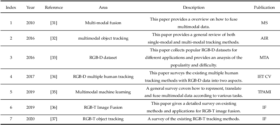 Figure 1 for Multi-modal Visual Tracking: Review and Experimental Comparison