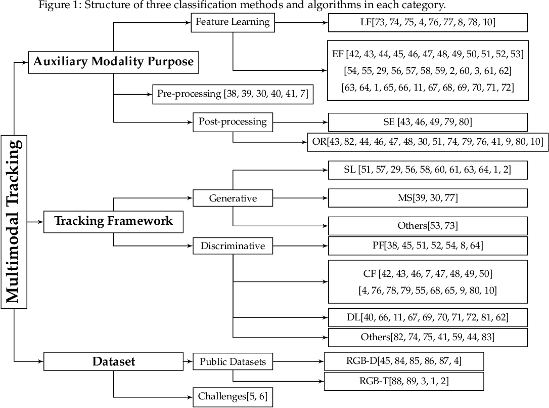 Figure 2 for Multi-modal Visual Tracking: Review and Experimental Comparison