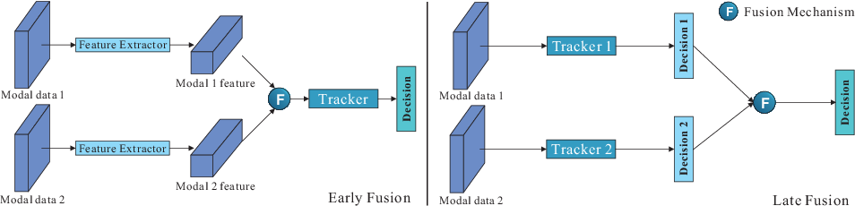 Figure 3 for Multi-modal Visual Tracking: Review and Experimental Comparison