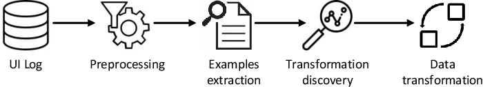 Figure 3 for Automated Discovery of Data Transformations for Robotic Process Automation