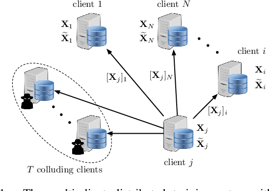 Figure 1 for A Scalable Approach for Privacy-Preserving Collaborative Machine Learning