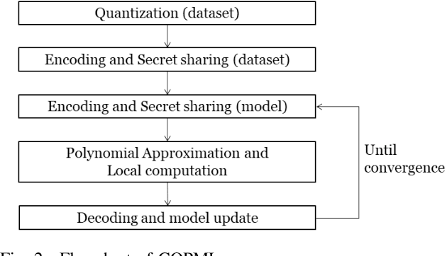 Figure 2 for A Scalable Approach for Privacy-Preserving Collaborative Machine Learning