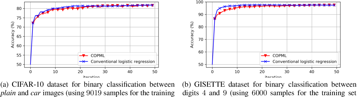 Figure 4 for A Scalable Approach for Privacy-Preserving Collaborative Machine Learning