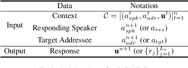 Figure 2 for Incorporating Interlocutor-Aware Context into Response Generation on Multi-Party Chatbots