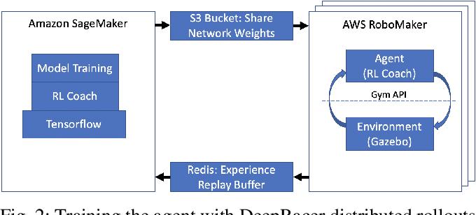 Figure 2 for DeepRacer: Educational Autonomous Racing Platform for Experimentation with Sim2Real Reinforcement Learning