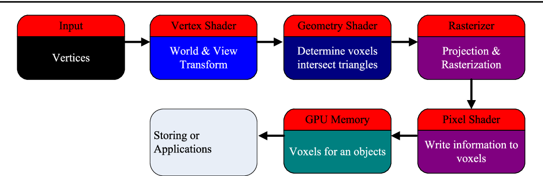 Geometry-shader-based real-time voxelization and applications