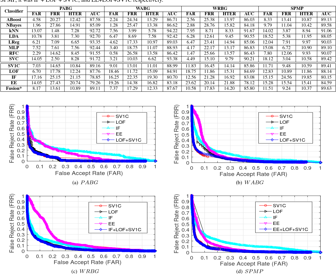Figure 2 for Continuous Authentication Using One-class Classifiers and their Fusion