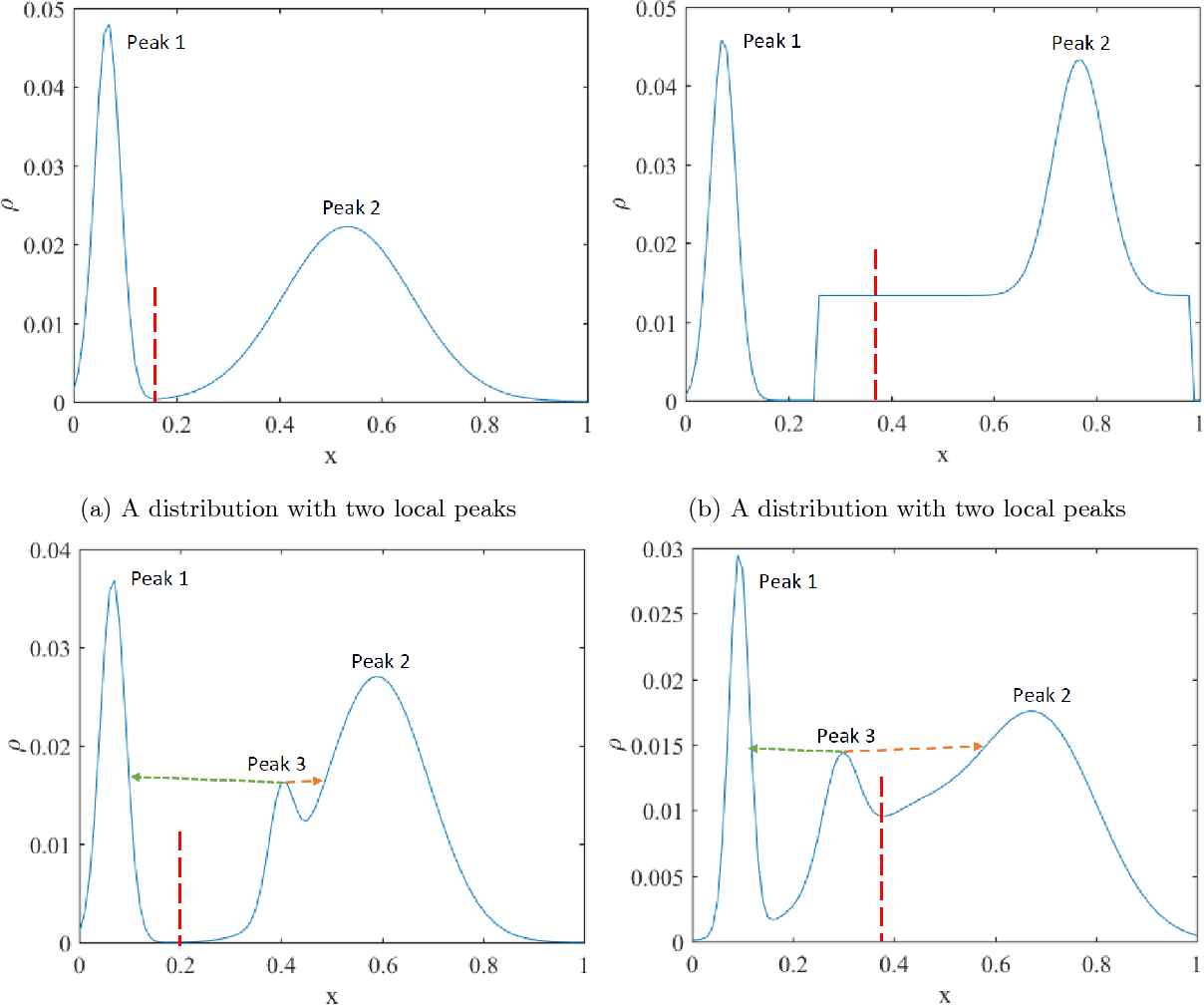 Figure 3 for Hierarchical clustering that takes advantage of both density-peak and density-connectivity