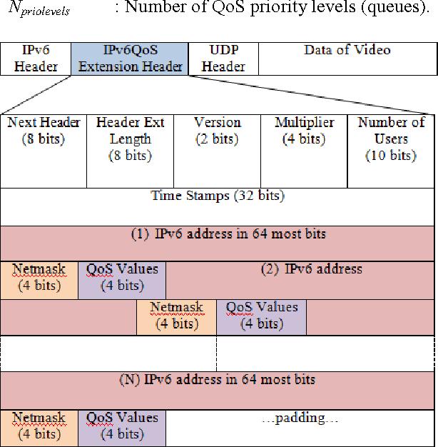 Performance of Qos Mechanism for HD IPTV in Jumbo Ethernet Frame ...