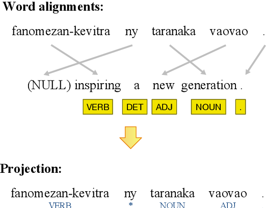 Figure 1 for Learning when to trust distant supervision: An application to low-resource POS tagging using cross-lingual projection
