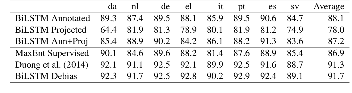 Figure 2 for Learning when to trust distant supervision: An application to low-resource POS tagging using cross-lingual projection