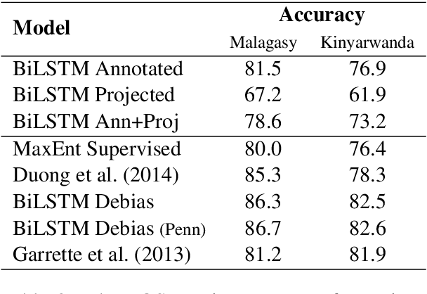 Figure 4 for Learning when to trust distant supervision: An application to low-resource POS tagging using cross-lingual projection