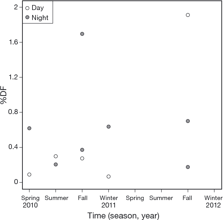 Figure 4 from Forebay use and entrainment rates of resident adult