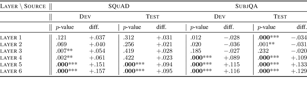 Figure 2 for Unsupervised Evaluation for Question Answering with Transformers