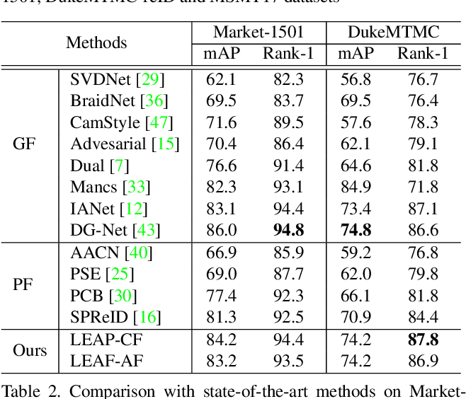 Figure 4 for Deep Representation Learning on Long-tailed Data: A Learnable Embedding Augmentation Perspective