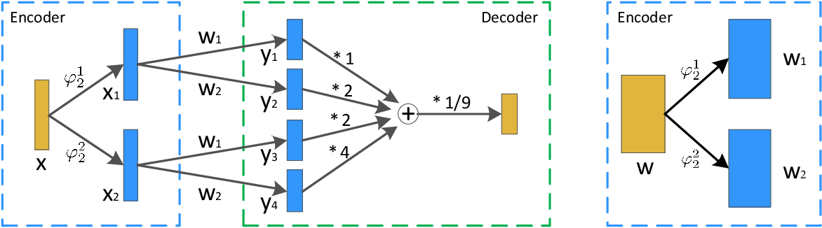Figure 1 for Multi-Precision Quantized Neural Networks via Encoding Decomposition of -1 and +1
