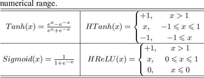 Figure 2 for Multi-Precision Quantized Neural Networks via Encoding Decomposition of -1 and +1