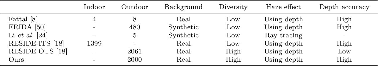 Figure 2 for Learning to Dehaze From Realistic Scene with A Fast Physics Based Dehazing Network