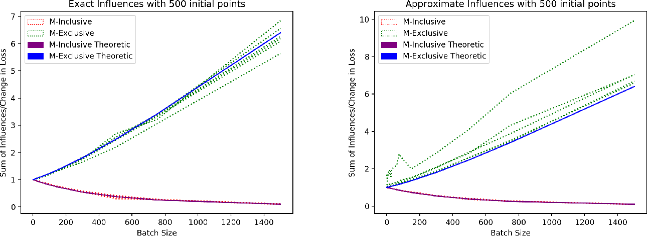 Figure 4 for Rewarding High-Quality Data via Influence Functions