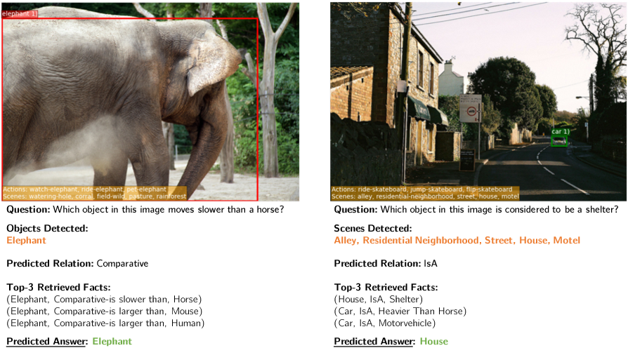 Figure 4 for Straight to the Facts: Learning Knowledge Base Retrieval for Factual Visual Question Answering