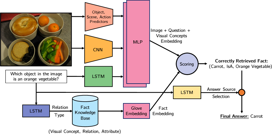 Figure 3 for Straight to the Facts: Learning Knowledge Base Retrieval for Factual Visual Question Answering