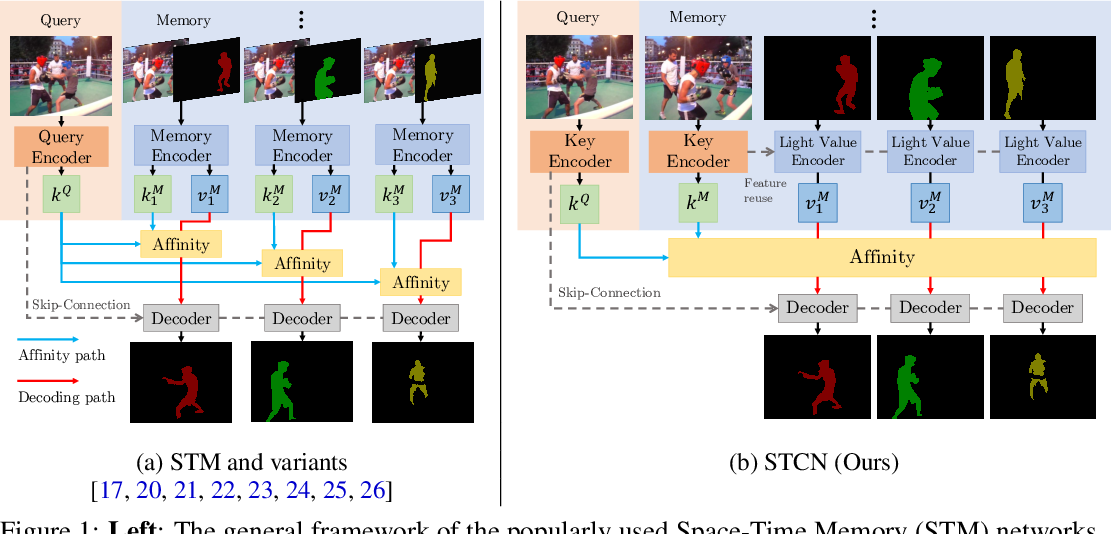 Figure 1 for Rethinking Space-Time Networks with Improved Memory Coverage for Efficient Video Object Segmentation
