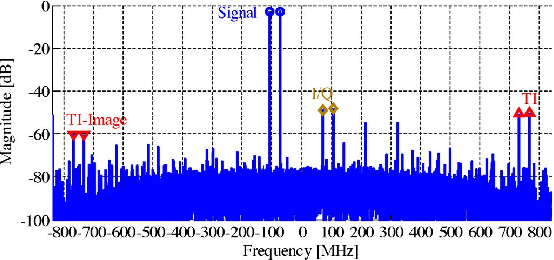 Fig. 7. Measured example of the digital spectrum illustrating different mismatch spurs, with two tones input originally at the 2.7-GHz RF centerfrequency range.