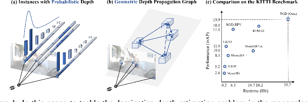 Figure 1 for Probabilistic and Geometric Depth: Detecting Objects in Perspective