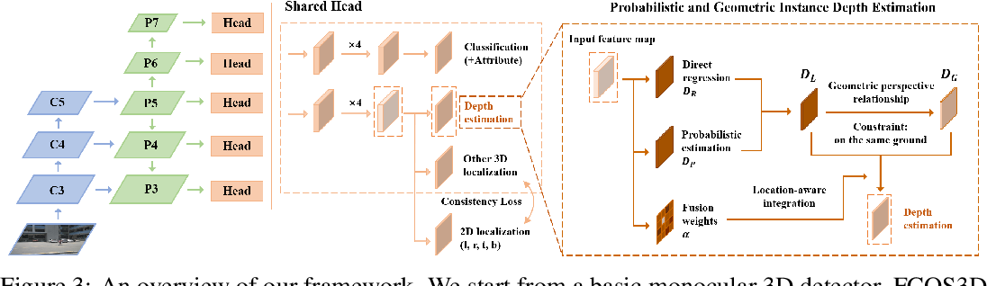 Figure 4 for Probabilistic and Geometric Depth: Detecting Objects in Perspective