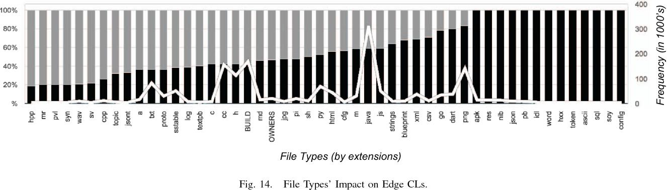 Taming Google-Scale Continuous Testing - Semantic Scholar