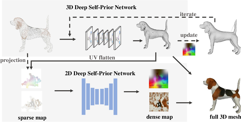 Figure 2 for Deep Hybrid Self-Prior for Full 3D Mesh Generation