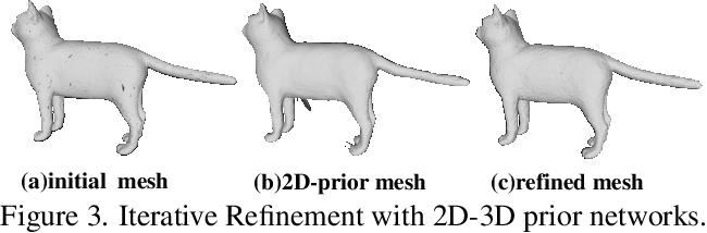 Figure 4 for Deep Hybrid Self-Prior for Full 3D Mesh Generation