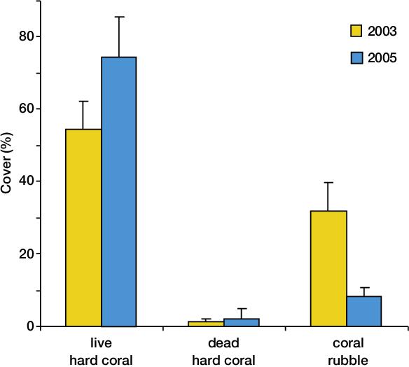 Pdf Coral Reef Degradation In The Indian Ocean Semantic Scholar