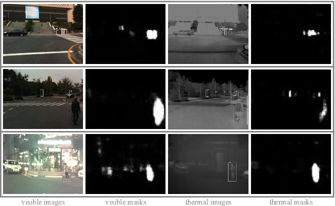 Figure 1 for Multispectral Fusion for Object Detection with Cyclic Fuse-and-Refine Blocks