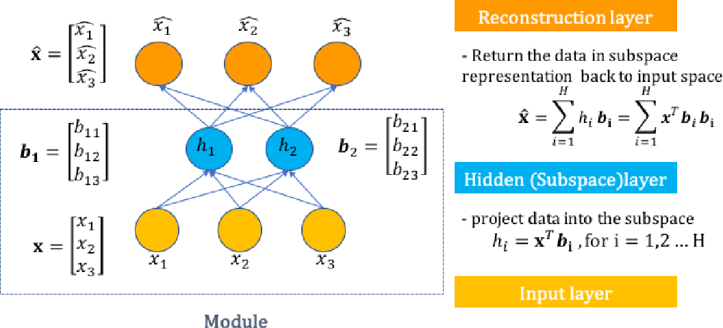 Figure 1 for Multi-Subspace Neural Network for Image Recognition