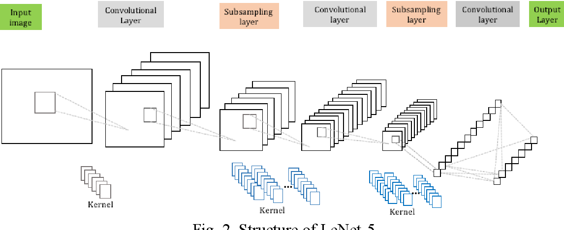 Figure 2 for Multi-Subspace Neural Network for Image Recognition
