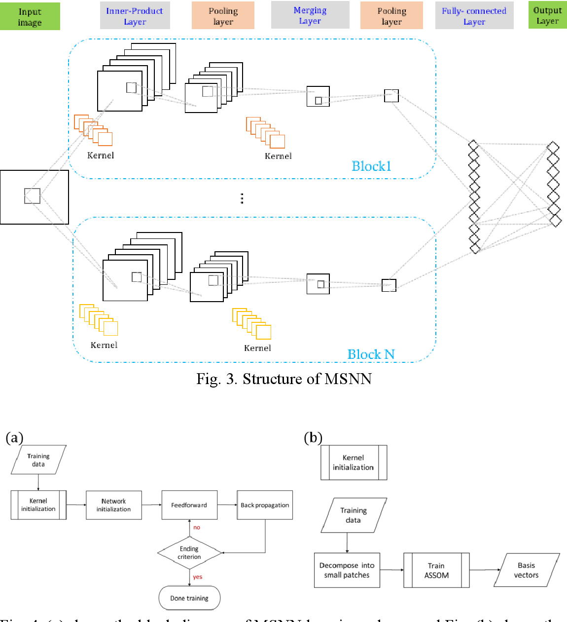 Figure 3 for Multi-Subspace Neural Network for Image Recognition