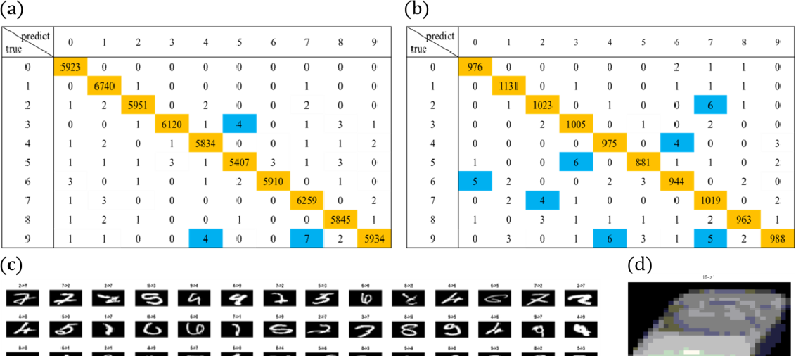 Figure 4 for Multi-Subspace Neural Network for Image Recognition