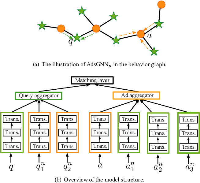 Figure 1 for AdsGNN: Behavior-Graph Augmented Relevance Modeling in Sponsored Search