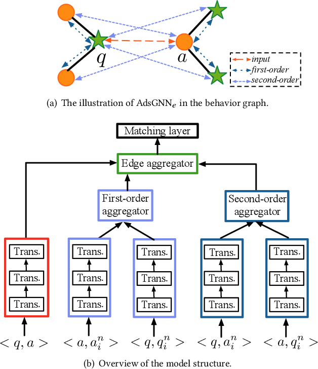 Figure 3 for AdsGNN: Behavior-Graph Augmented Relevance Modeling in Sponsored Search