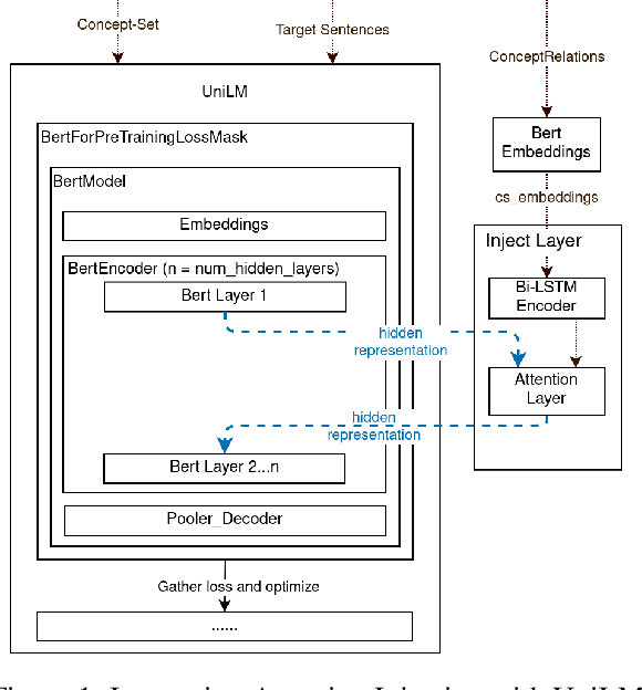 Figure 1 for Lexically-constrained Text Generation through Commonsense Knowledge Extraction and Injection