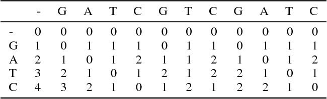 Figure 3 for Neural Dynamic Programming for Musical Self Similarity
