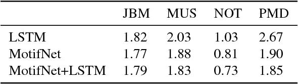 Figure 4 for Neural Dynamic Programming for Musical Self Similarity
