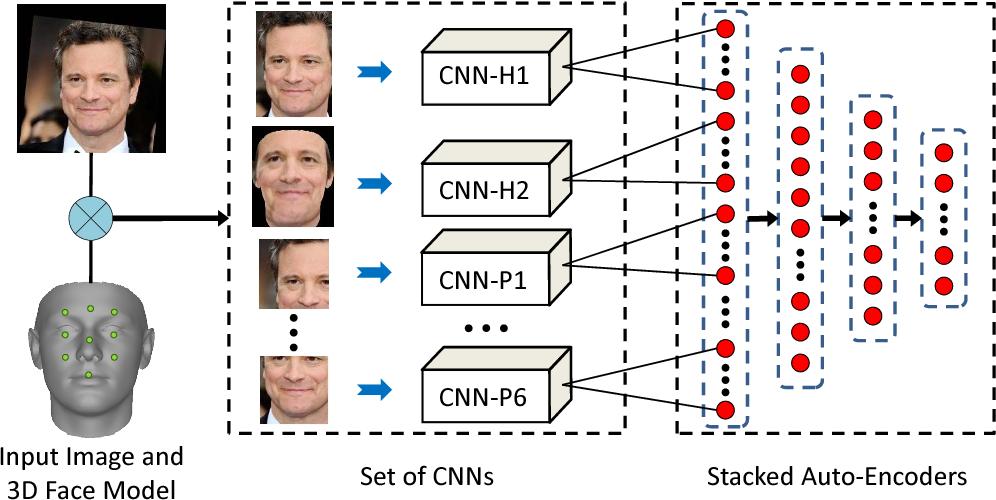 Figure 3 for Robust Face Recognition via Multimodal Deep Face Representation