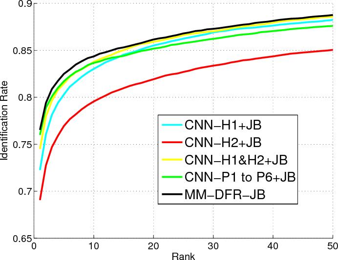 Figure 2 for Robust Face Recognition via Multimodal Deep Face Representation