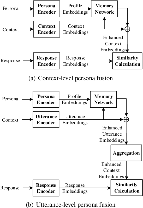 Figure 2 for Dually Interactive Matching Network for Personalized Response Selection in Retrieval-Based Chatbots