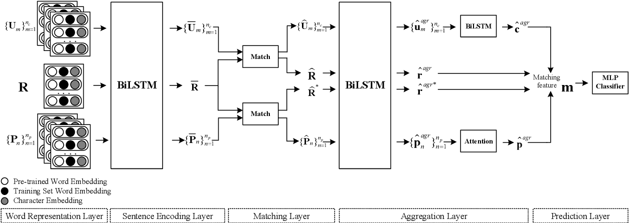 Figure 3 for Dually Interactive Matching Network for Personalized Response Selection in Retrieval-Based Chatbots