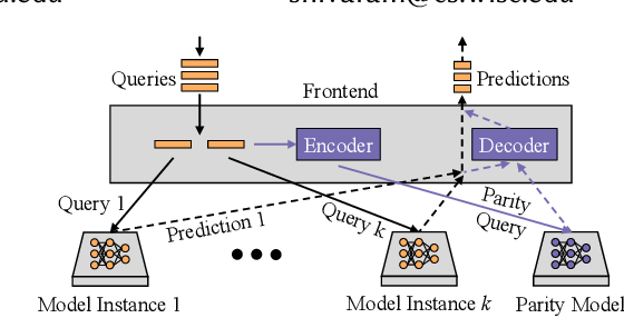 Figure 1 for Parity Models: A General Framework for Coding-Based Resilience in ML Inference