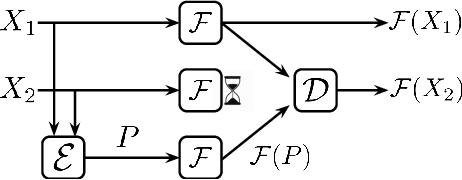 Figure 3 for Parity Models: A General Framework for Coding-Based Resilience in ML Inference